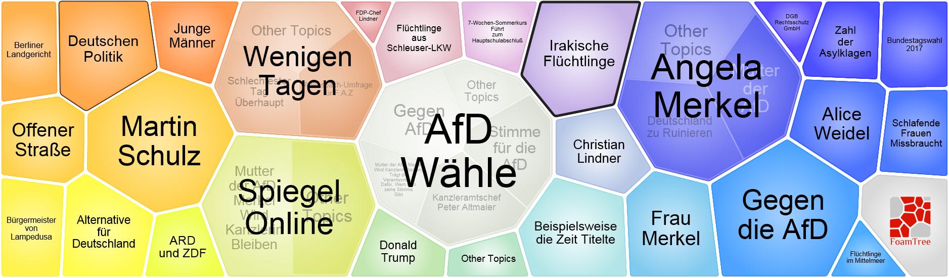 Interessen der Fans der CDU-Facebook-Seite vom 17.09.2017 bis zum 20.09.2017